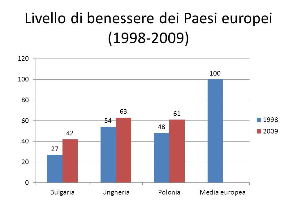 Livello di benessere dei Paesi europei (1998-2009)