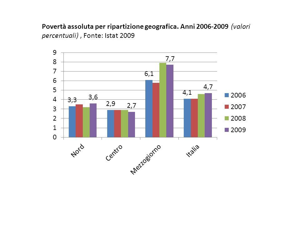 Povertà assoluta per ripartizione geografica. Anni 2006-2009 (valori percentuali), Fonte: Istat 2009