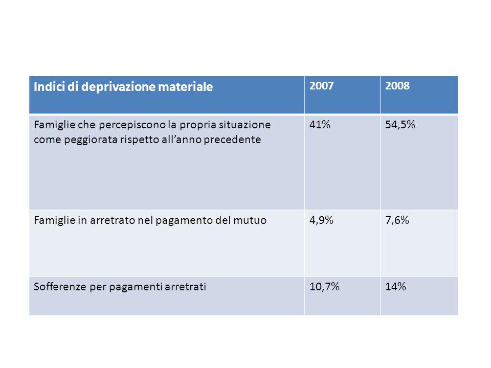 Indici di deprivazione materiale 20072008 Famiglie che percepiscono la propria situazione come peggiorata rispetto allanno precedente 41%54,5% Famiglie in arretrato nel pagamento del mutuo4,9%7,6% Sofferenze per pagamenti arretrati10,7%14%