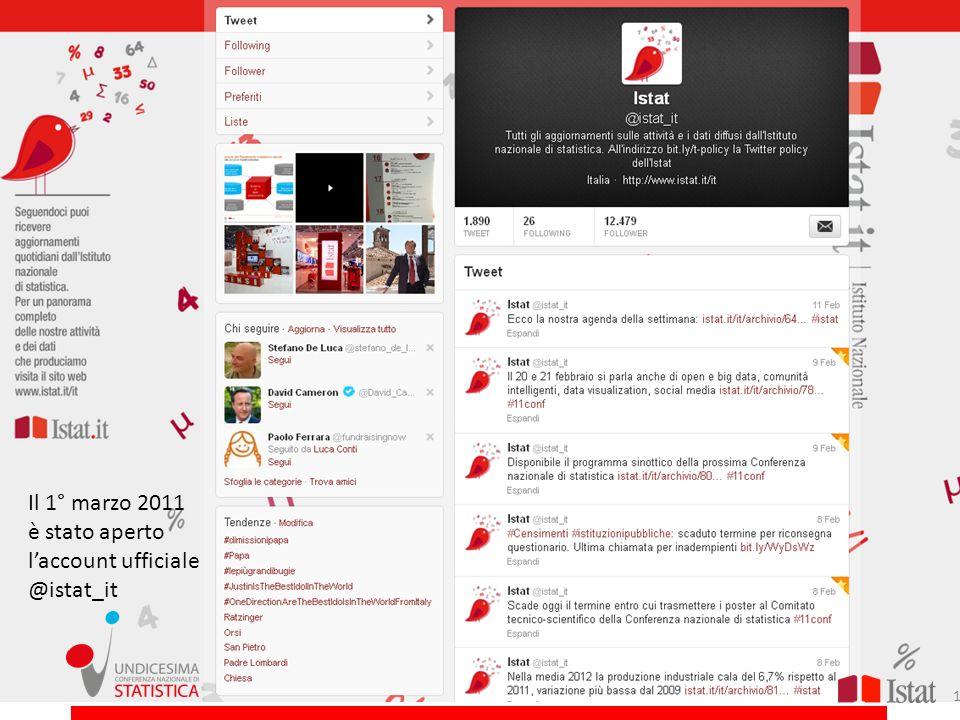 LIstat nei social media: Twitter Il 1° marzo 2011 è stato aperto laccount ufficiale @istat_it 15