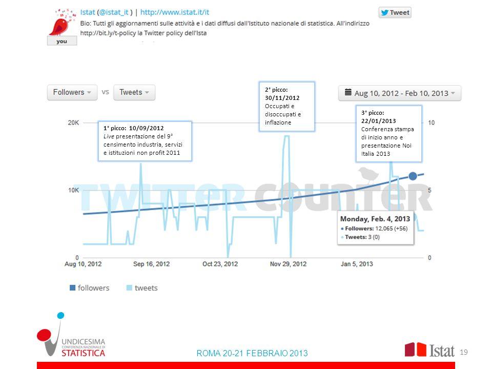 ROMA 20-21 FEBBRAIO 2013 2° picco: 30/11/2012 Occupati e disoccupati e inflazione 3° picco: 22/01/2013 Conferenza stampa di inizio anno e presentazion