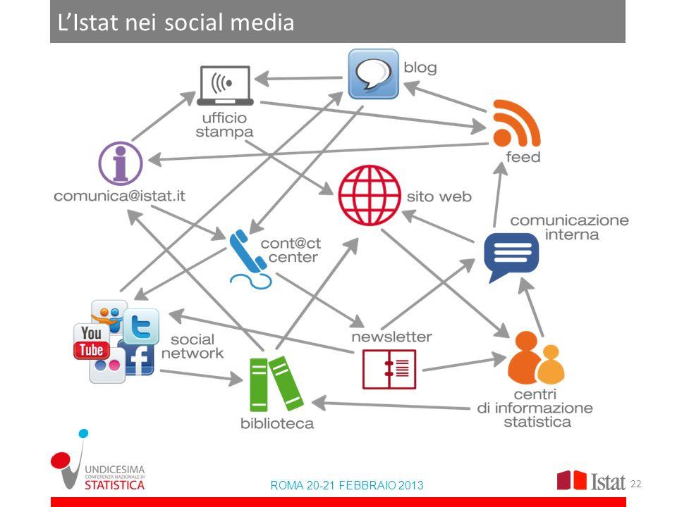 LIstat nei social media ROMA 20-21 FEBBRAIO 2013 22