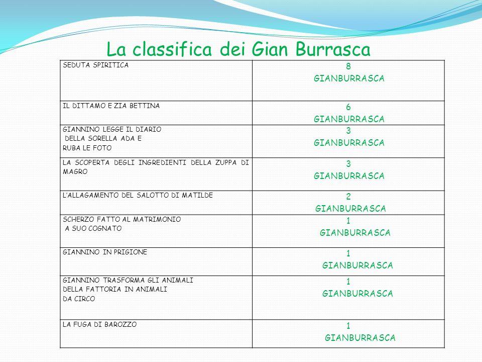 La classifica dei Gian Burrasca SEDUTA SPIRITICA 8 GIANBURRASCA IL DITTAMO E ZIA BETTINA 6 GIANBURRASCA GIANNINO LEGGE IL DIARIO DELLA SORELLA ADA E R