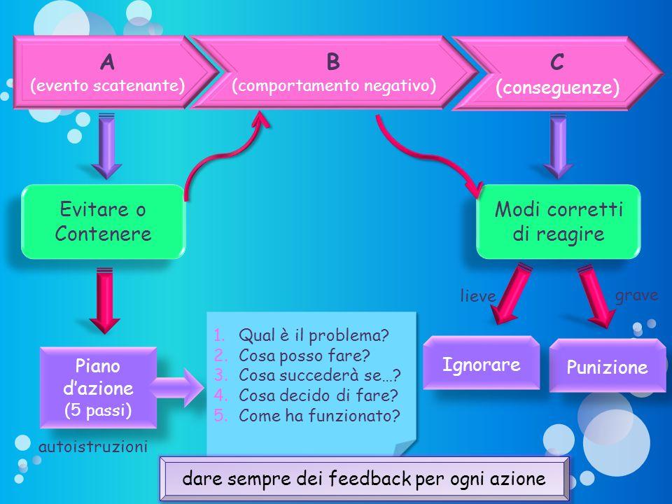 B (comportamento negativo) C (conseguenze) A (evento scatenante) Evitare o Contenere Modi corretti di reagire Piano dazione (5 passi) Piano dazione (5