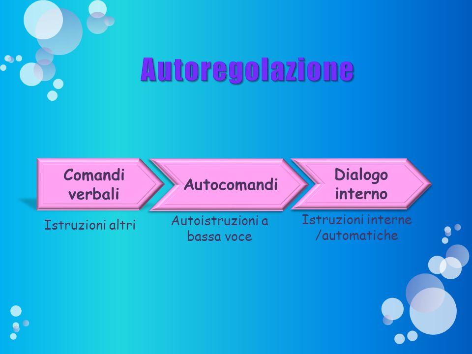 Autocomandi Dialogo interno Istruzioni interne /automatiche Comandi verbali Istruzioni altri Autoistruzioni a bassa voce