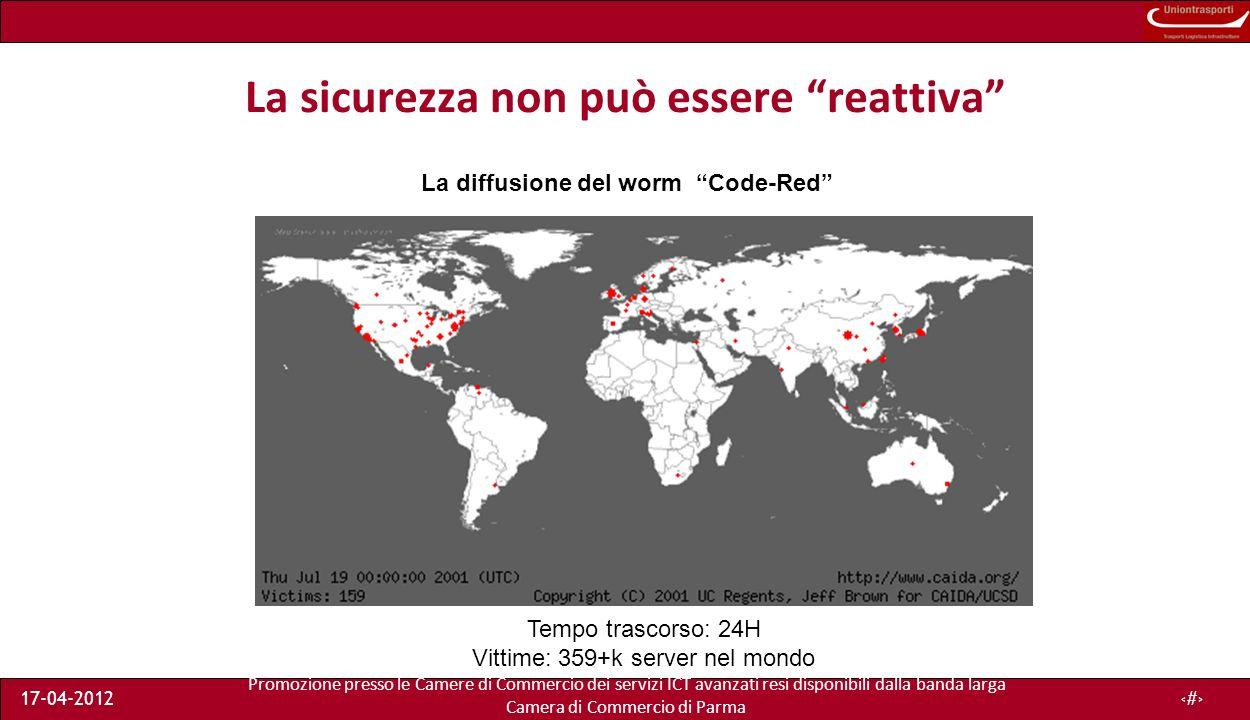 Promozione presso le Camere di Commercio dei servizi ICT avanzati resi disponibili dalla banda larga Camera di Commercio di Parma 17-04-20126 La sicurezza non può essere reattiva La diffusione del worm Code-Red Tempo trascorso: 24H Vittime: 359+k server nel mondo