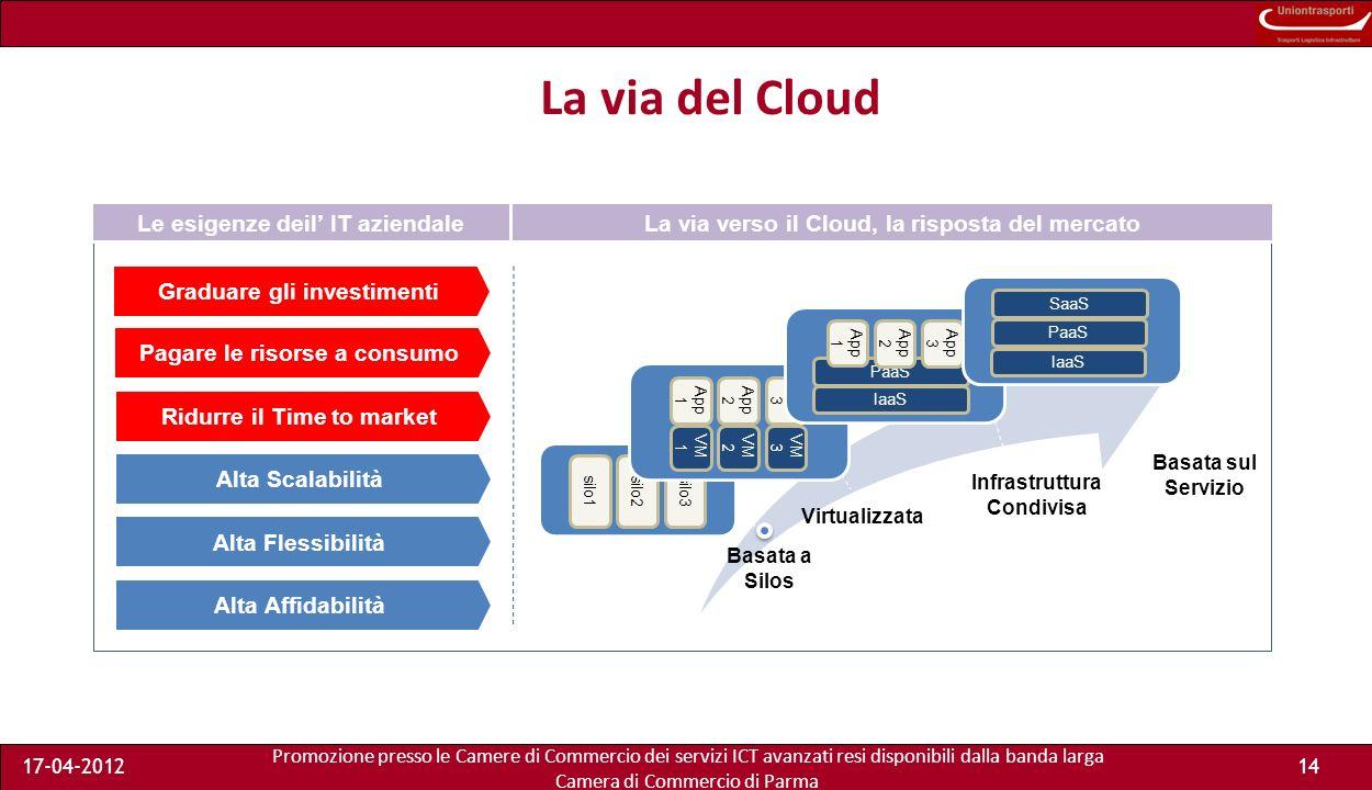 Promozione presso le Camere di Commercio dei servizi ICT avanzati resi disponibili dalla banda larga Camera di Commercio di Parma 17-04-201213 Da 0/anno a 0,8K/a Da 1,4K/a Da 0,1K/anno a 4,8K/a Pricing Completezza offerta Business Consumer Enterprise TOP Canone per 1 TB di Storage annuo Cloud Storage: contesto competitivo 0,15 Costo medio GB/mese 0,21 0,12 0,20 0,18 i valori indicati sono stime/previsioni MKTG