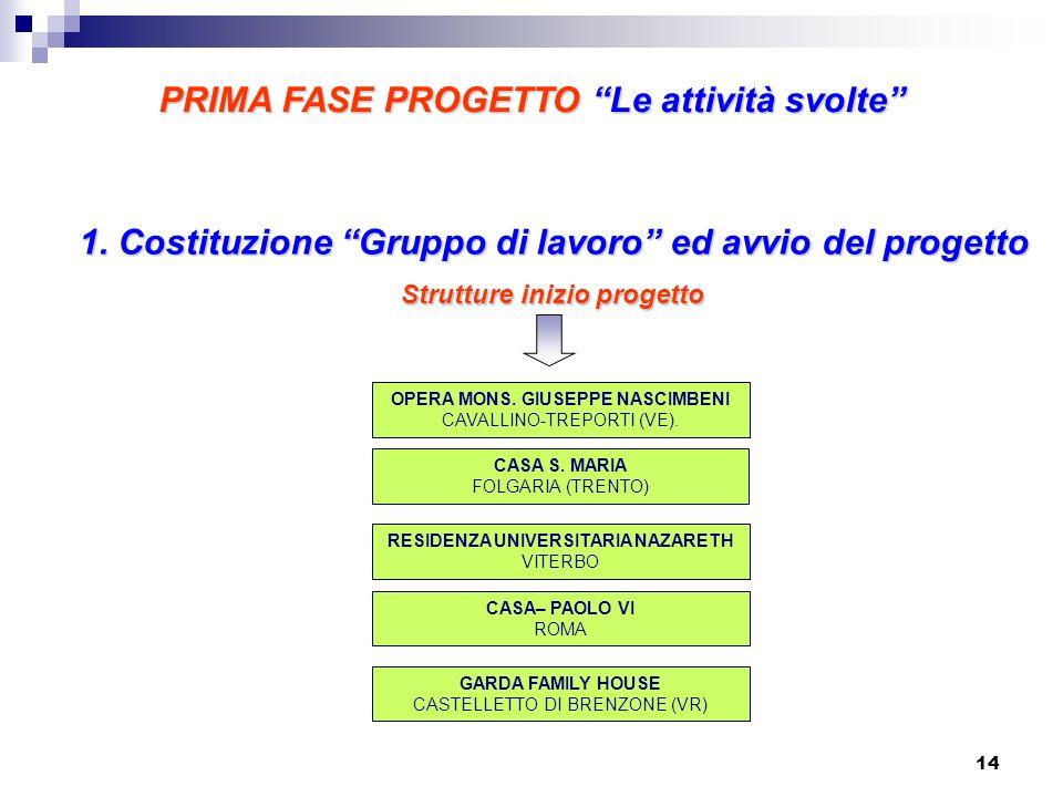 1. Costituzione Gruppo di lavoro ed avvio del progetto OPERA MONS. GIUSEPPE NASCIMBENI CAVALLINO-TREPORTI (VE). Strutture inizio progetto CASA S. MARI