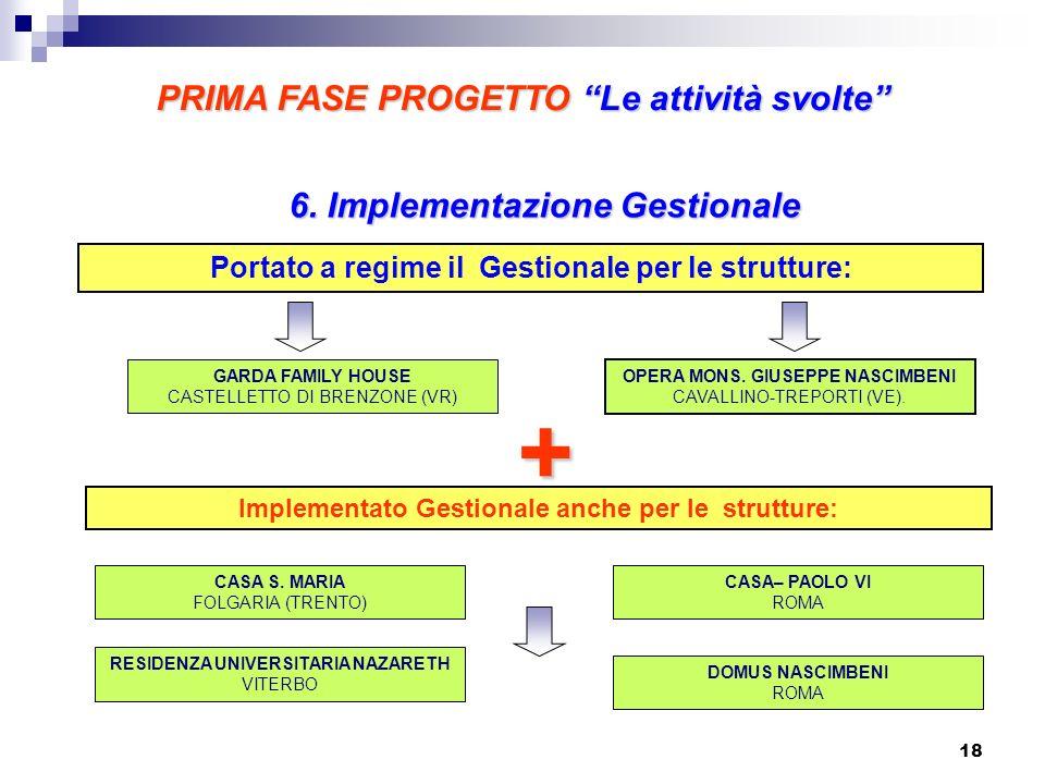 6. Implementazione Gestionale Portato a regime il Gestionale per le strutture: GARDA FAMILY HOUSE CASTELLETTO DI BRENZONE (VR) OPERA MONS. GIUSEPPE NA