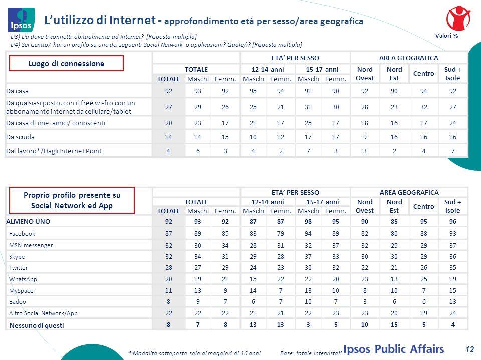 Lutilizzo di Internet - approfondimento età per sesso/area geografica D3) Da dove ti connetti abitualmente ad Internet.