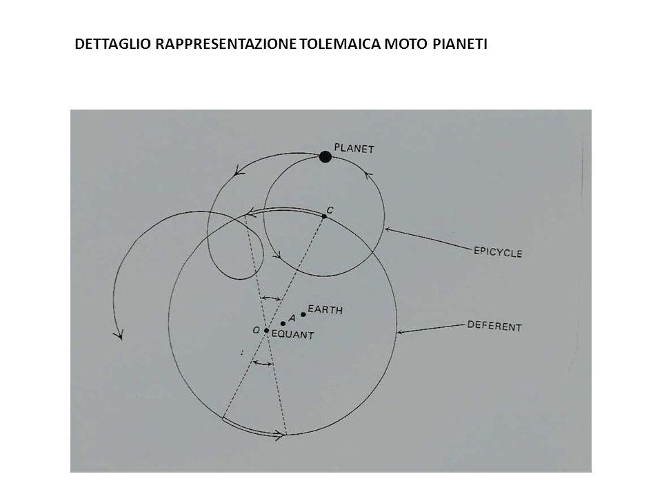 DETTAGLIO RAPPRESENTAZIONE TOLEMAICA MOTO PIANETI