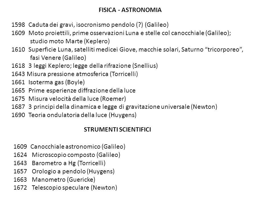 FISICA - ASTRONOMIA 1598 Caduta dei gravi, isocronismo pendolo (?) (Galileo) 1609 Moto proiettili, prime osservazioni Luna e stelle col canocchiale (G