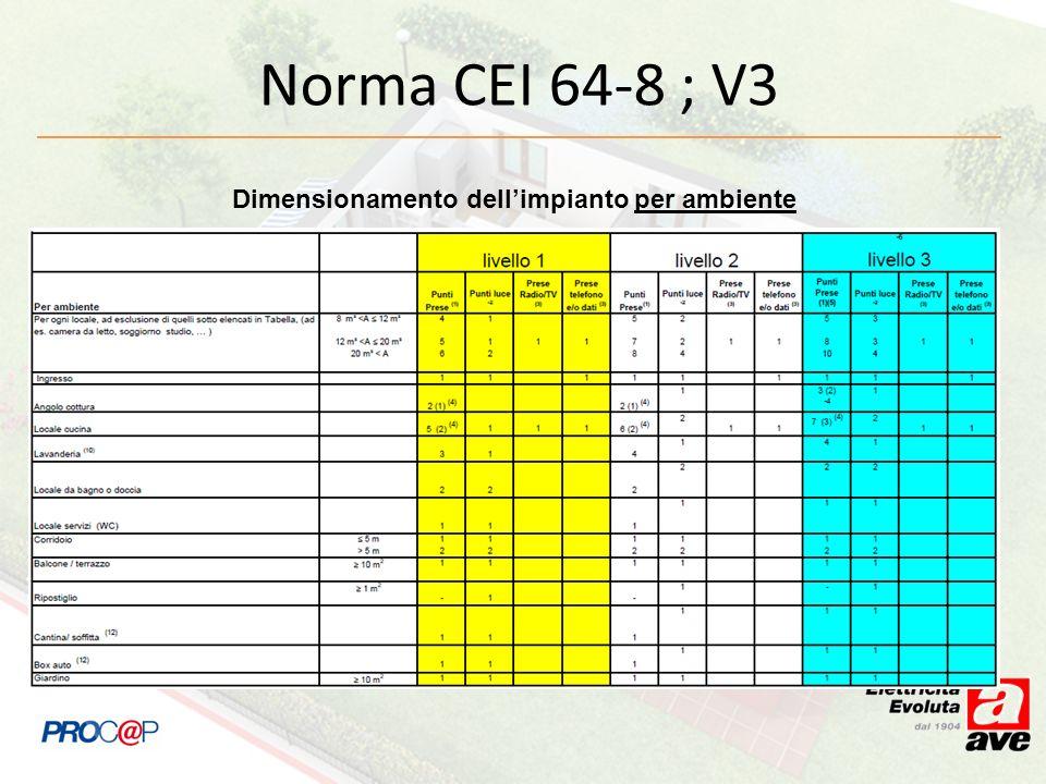 Norma CEI 64-8 ; V3 Dimensionamento dellimpianto per ambiente