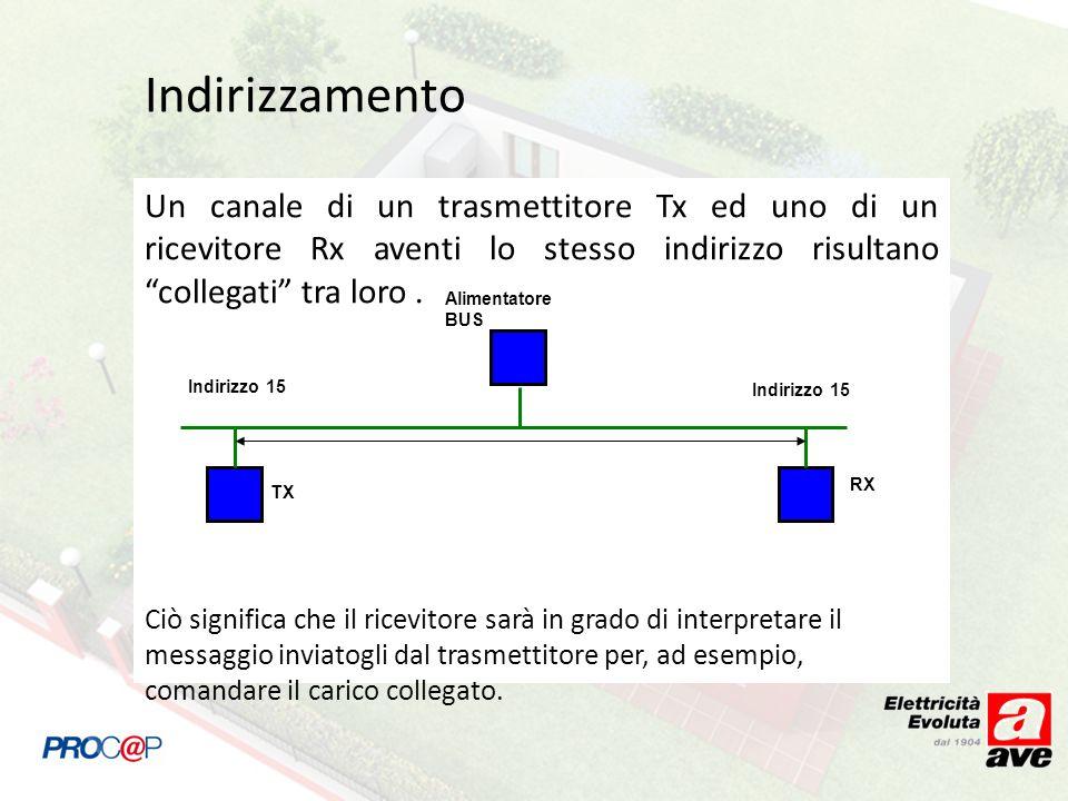 Indirizzamento Un canale di un trasmettitore Tx ed uno di un ricevitore Rx aventi lo stesso indirizzo risultano collegati tra loro. Ciò significa che