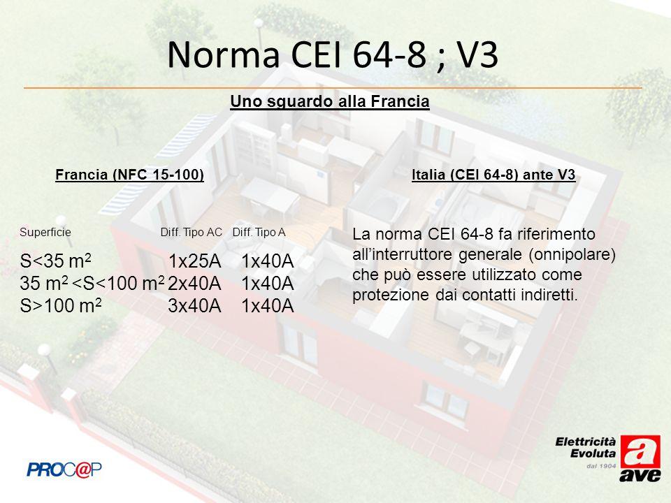 Norma CEI 64-8 ; V3 Francia (NFC 15-100) Italia (CEI 64-8) ante V3 Superficie Diff. Tipo AC Diff. Tipo A S<35 m 2 1x25A 1x40A 35 m 2 <S<100 m 2 2x40A