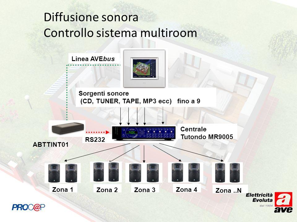Diffusione sonora Controllo sistema multiroom Zona 1 Centrale Tutondo MR9005 Sorgenti sonore (CD, TUNER, TAPE, MP3 ecc) fino a 9 Zona 2 Zona 3 Zona 4