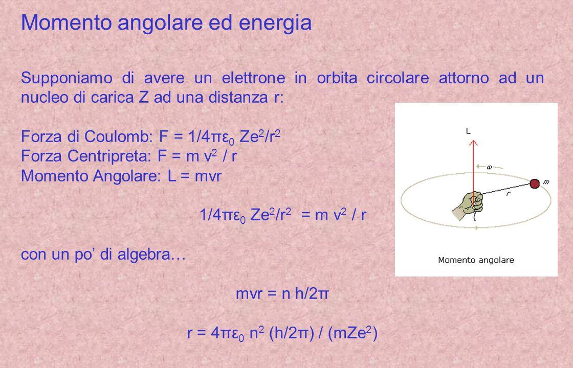Momento angolare ed energia Supponiamo di avere un elettrone in orbita circolare attorno ad un nucleo di carica Z ad una distanza r: Forza di Coulomb: F = 1/4πε 0 Ze 2 /r 2 Forza Centripreta: F = m v 2 / r Momento Angolare: L = mvr 1/4πε 0 Ze 2 /r 2 = m v 2 / r con un po di algebra… mvr = n h/2π r = 4πε 0 n 2 (h/2π) / (mZe 2 )