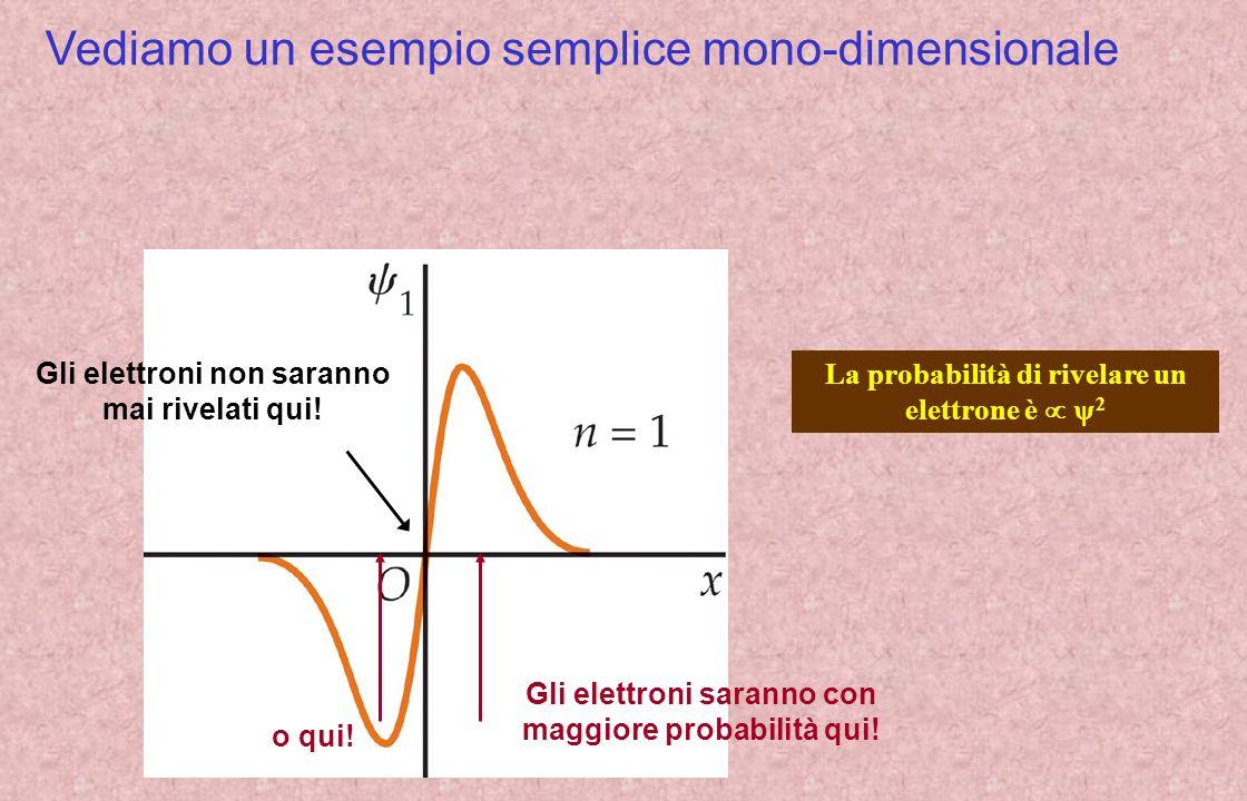 Vediamo un esempio semplice mono-dimensionale Gli elettroni saranno con maggiore probabilità qui.