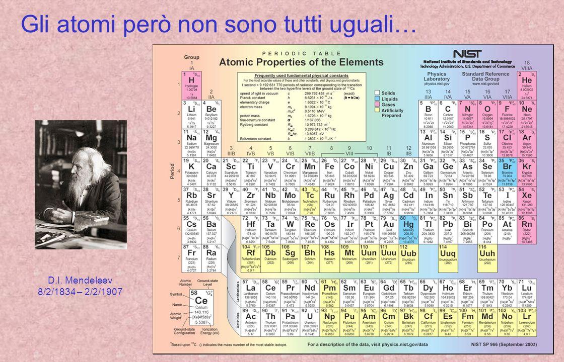 Si aveva anche unidea delle dimensioni atomiche… Numero di Avogadro, densità e peso atomico Fe: N A 6x10 23, ρ 7,87 g/cm 3, A 56 Amedeo Avogadro 9/8/1776 – 9/7/1856 1 mol Fe = A g = N A atomi atomi (1gr) = N A /A 1,1x10 22 volume (1gr) = 1/ρ 0.13 cm -3 volume / atomo 1,2x10 -23 cm -3 volume = 4πr 3 r 10 -8 cm = 10 -10 m Per sapere come si ricava N A : http://www.vialattea.net/esperti/php/risposta.php?num=8519