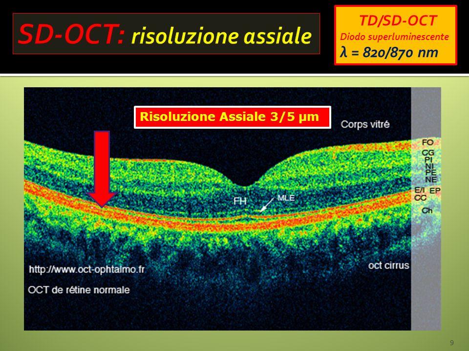 Risoluzione Assiale 3/5 µm 9 TD/SD-OCT Diodo superluminescente λ = 820/870 nm