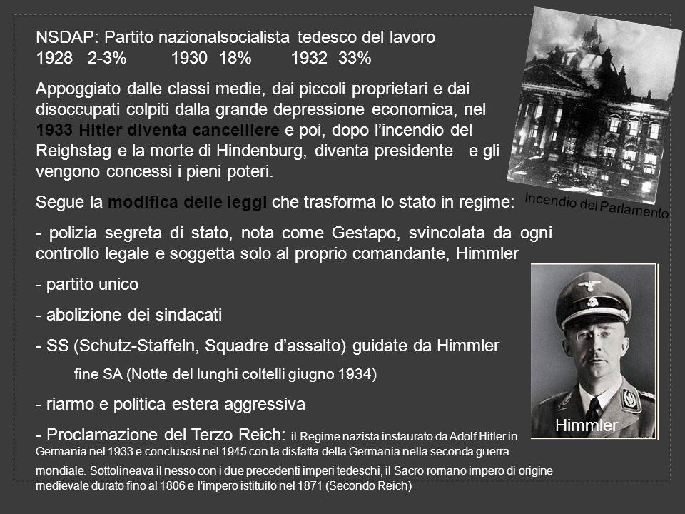 NSDAP: Partito nazionalsocialista tedesco del lavoro 1928 2-3% 1930 18% 1932 33% Appoggiato dalle classi medie, dai piccoli proprietari e dai disoccupati colpiti dalla grande depressione economica, nel 1933 Hitler diventa cancelliere e poi, dopo lincendio del Reighstag e la morte di Hindenburg, diventa presidente e gli vengono concessi i pieni poteri.