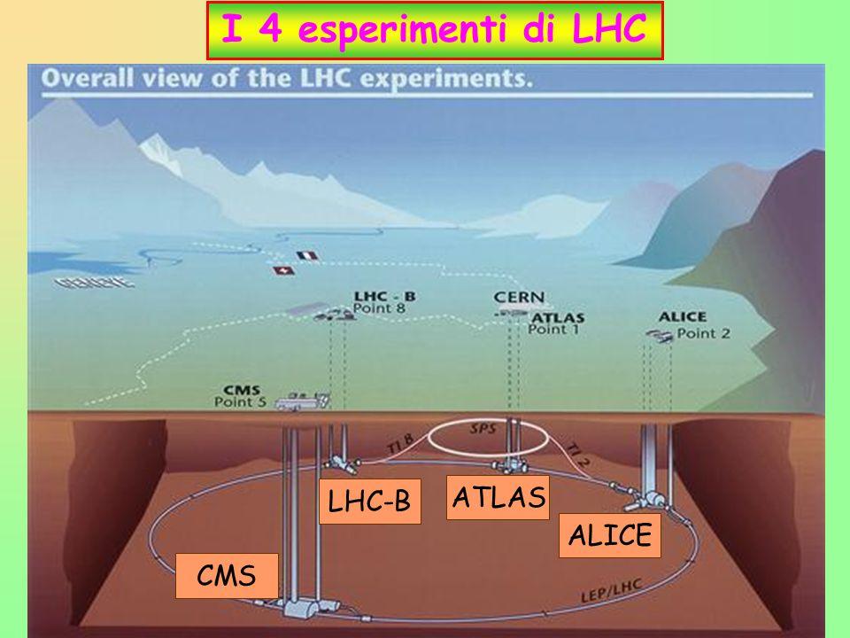 10 I 4 esperimenti di LHC ATLAS CMS ALICE LHC-B