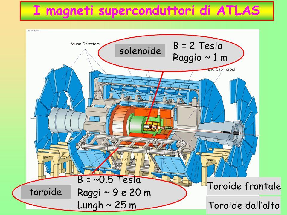 16 I magneti superconduttori di ATLAS solenoide B = 2 Tesla Raggio ~ 1 m toroide B = ~0.5 Tesla Raggi ~ 9 e 20 m Lungh ~ 25 m Toroide frontale Toroide dallalto