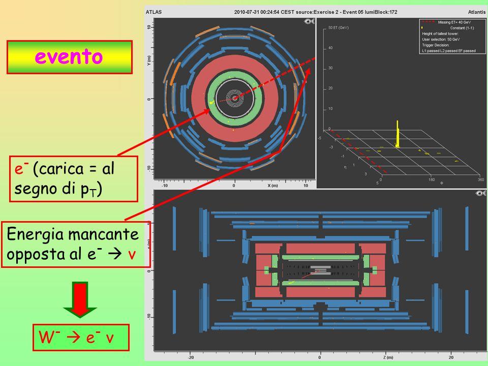25 evento e - (carica = al segno di p T ) Energia mancante opposta al e - ν W - e - ν
