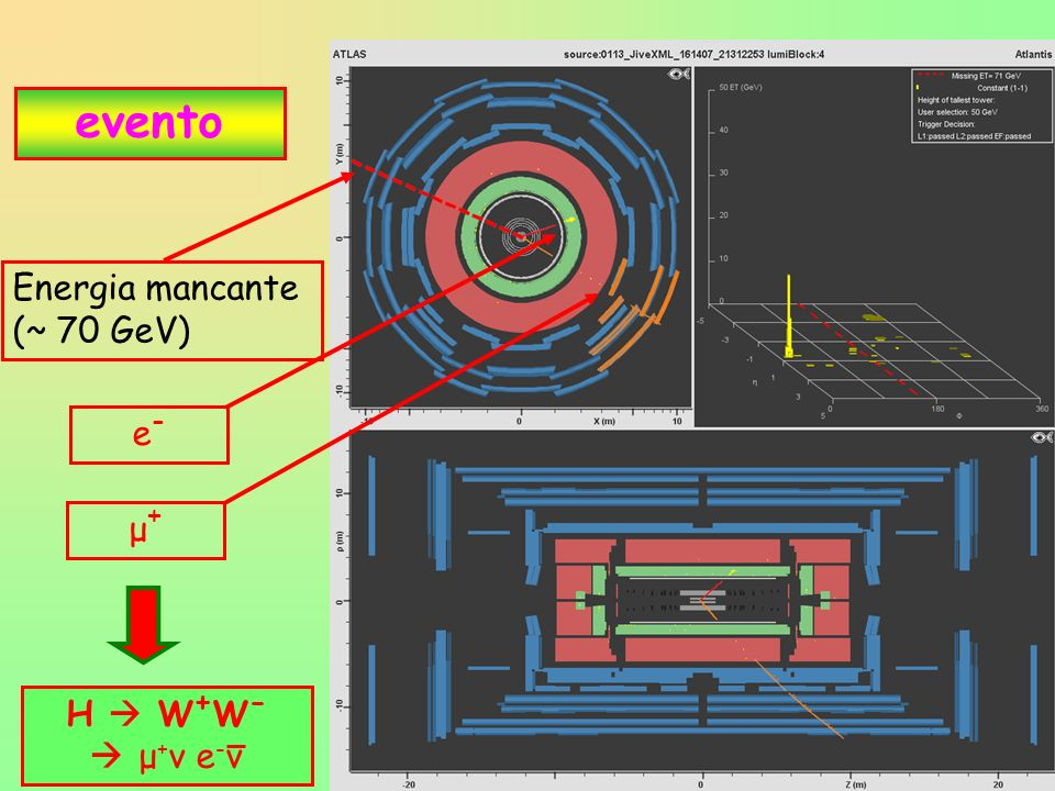28 evento e-e- Energia mancante (~ 70 GeV) μ+μ+ H W + W - μ + ν e - ν