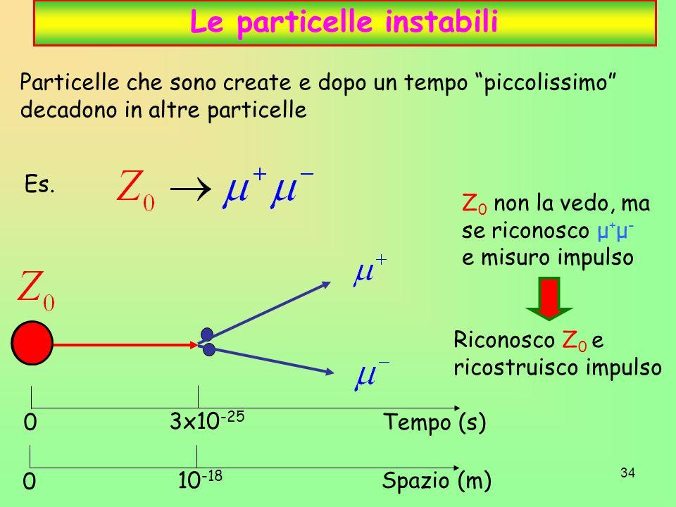 34 Le particelle instabili Particelle che sono create e dopo un tempo piccolissimo decadono in altre particelle Es.