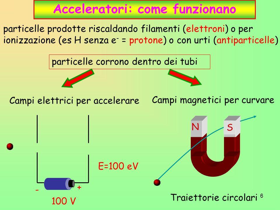 7 I primi acceleratori Sorgente di particelle + + + - - - Acceleratore lineare Acceleratore circolare