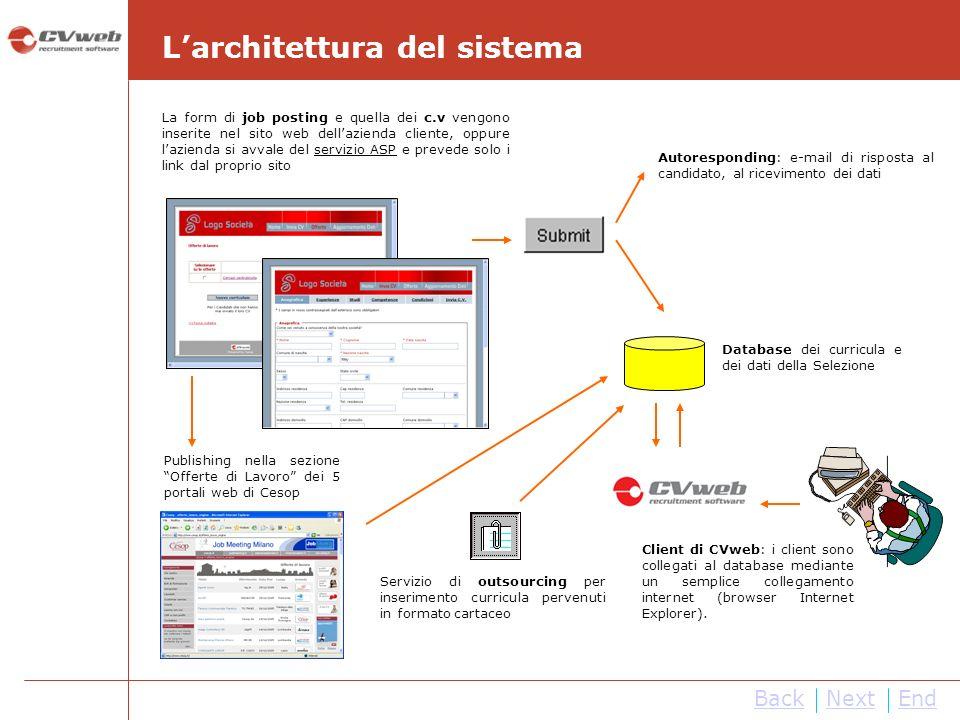 La form di job posting e quella dei c.v vengono inserite nel sito web dellazienda cliente, oppure lazienda si avvale del servizio ASP e prevede solo i