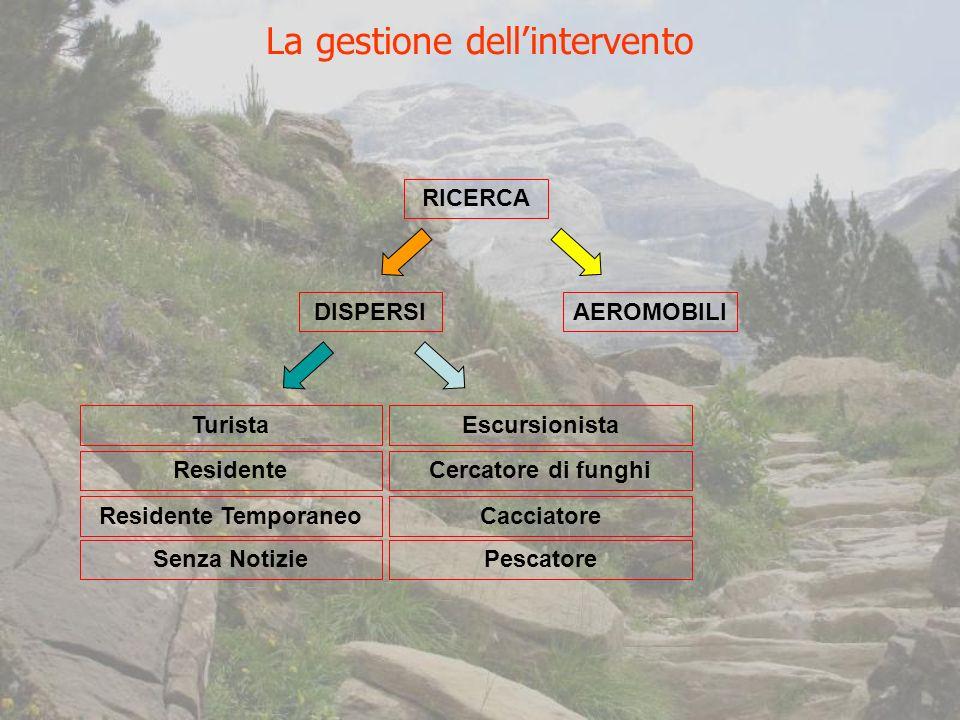 RICERCA DISPERSIAEROMOBILI Turista Residente Residente Temporaneo Senza Notizie Escursionista Cercatore di funghi Cacciatore Pescatore La gestione dellintervento