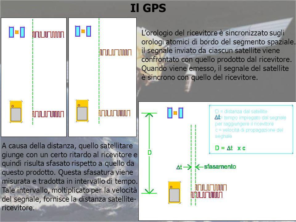 Lorologio del ricevitore è sincronizzato sugli orologi atomici di bordo del segmento spaziale.