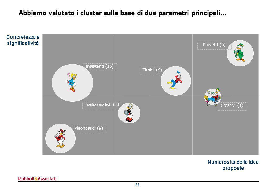 11 Rubboli&Associati Abbiamo valutato i cluster sulla base di due parametri principali… Numerosità delle idee proposte Concretezza e significatività Provetti (5) Insistenti (15) Creativi (1) Tradizionalisti (3) Timidi (9) Pleonastici (9)