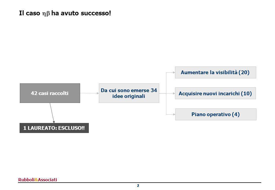 13 Rubboli&Associati Il vincitore appartiene al cluster dei provetti Filippo Bozzalla Cassione Anna Casiraghi Matteo Cera Giuseppe Covini Enrico Valdata