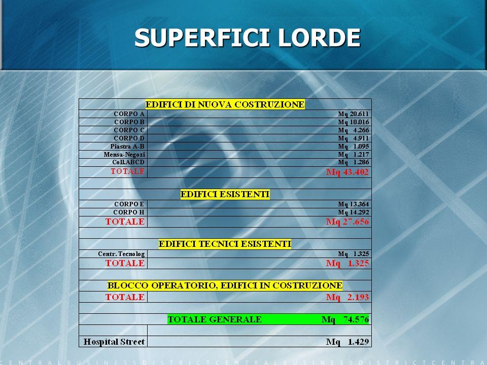SUPERFICI LORDE