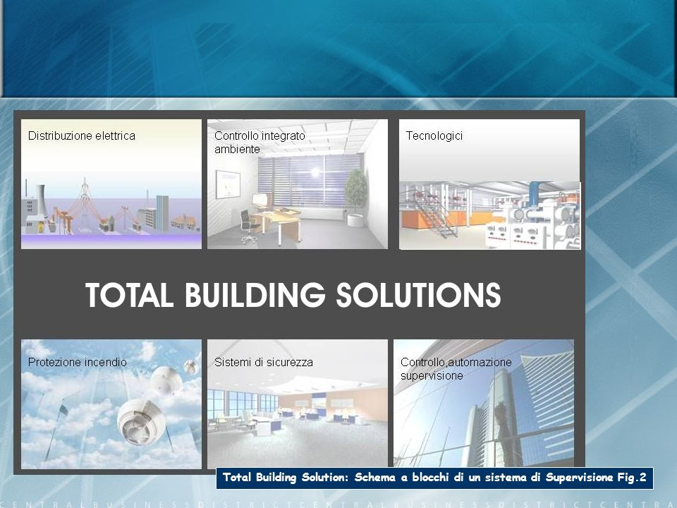 Total Building Solution: Schema a blocchi di un sistema di Supervisione Fig.2