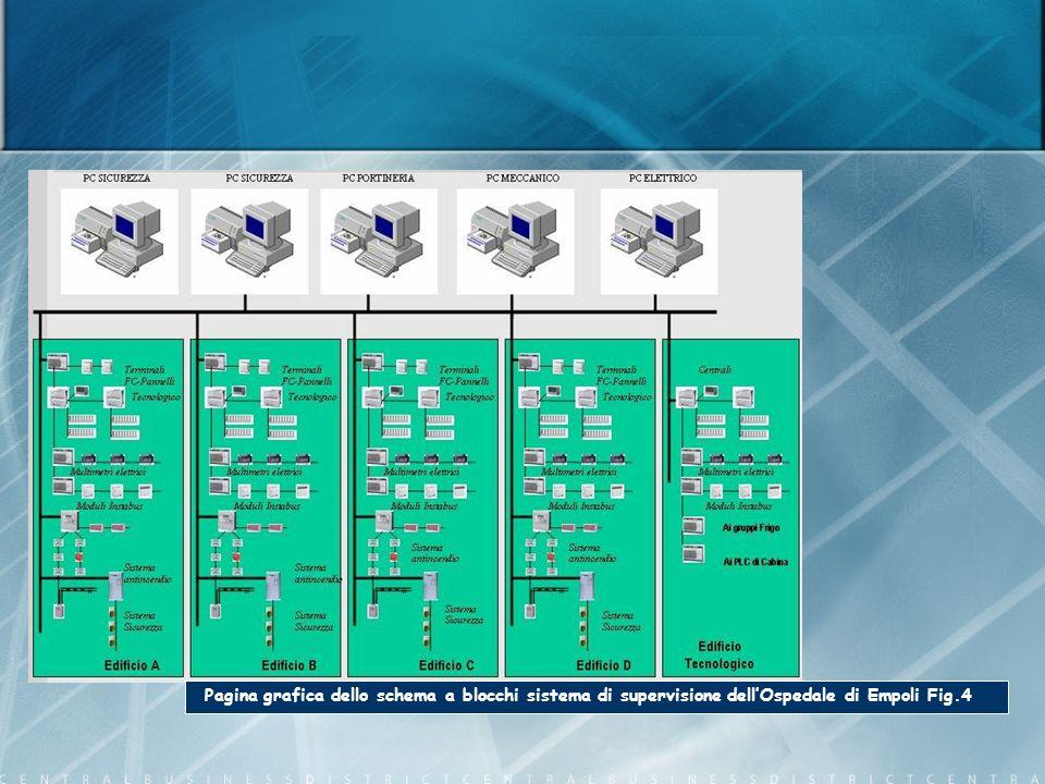Pagina grafica dello schema a blocchi sistema di supervisione dellOspedale di Empoli Fig.4