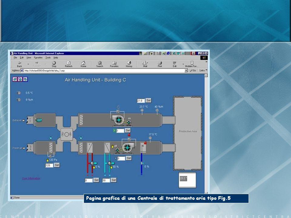 Pagina grafica di una Centrale di trattamento aria tipo Fig.5