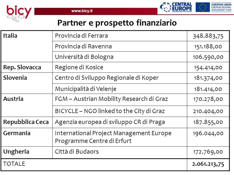www.bicy.it Partner e prospetto finanziario ItaliaProvincia di Ferrara348.883,75 Provincia di Ravenna151.188,00 Università di Bologna106.590,00 Rep.