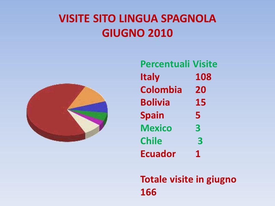 VISITE SITO LINGUA SPAGNOLA GIUGNO 2010 Percentuali Visite Italy 108 Colombia 20 Bolivia 15 Spain 5 Mexico3 Chile 3 Ecuador 1 Totale visite in giugno 166