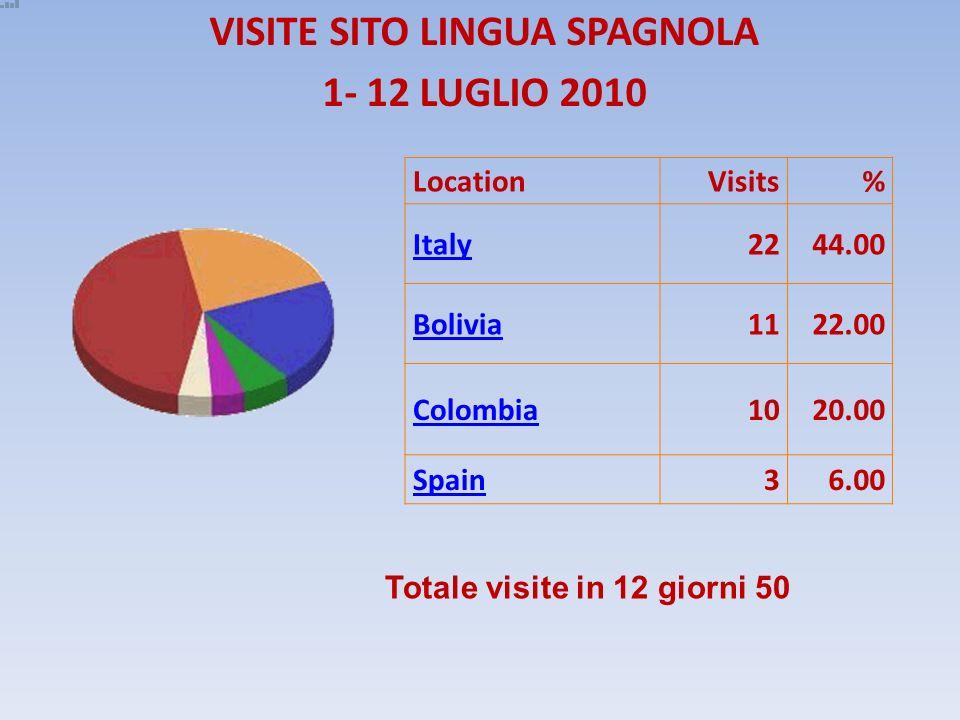 VISITE SITO LINGUA SPAGNOLA 1- 12 LUGLIO 2010 LocationVisits% Italy2244.00 Bolivia1122.00 Colombia1020.00 Spain36.00 Totale visite in 12 giorni 50