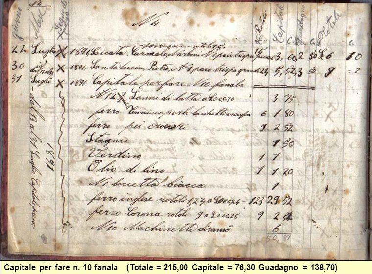 Capitale per fare n. 10 fanala (Totale = 215,00 Capitale = 76,30 Guadagno = 138,70)