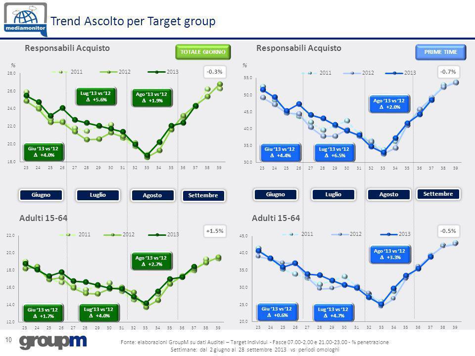 10 % -0.3% +1.5% % Adulti 15-64 Responsabili Acquisto Adulti 15-64 Trend Ascolto per Target group -0.7% -0.5% Giugno Luglio Settembre Agosto GiugnoLug