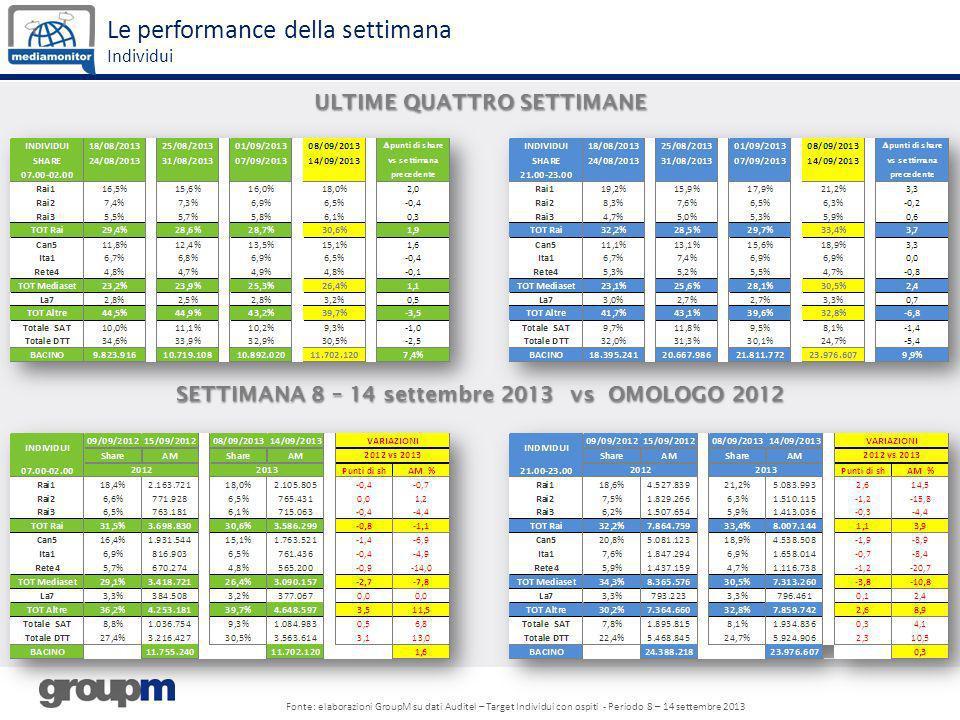 ULTIME QUATTRO SETTIMANE Le performance della settimana Individui Fonte: elaborazioni GroupM su dati Auditel – Target Individui con ospiti - Periodo 8