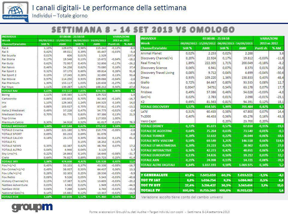 I canali digitali- Le performance della settimana Individui – Totale giorno Fonte: elaborazioni GroupM su dati Auditel – Target Individui con ospiti -