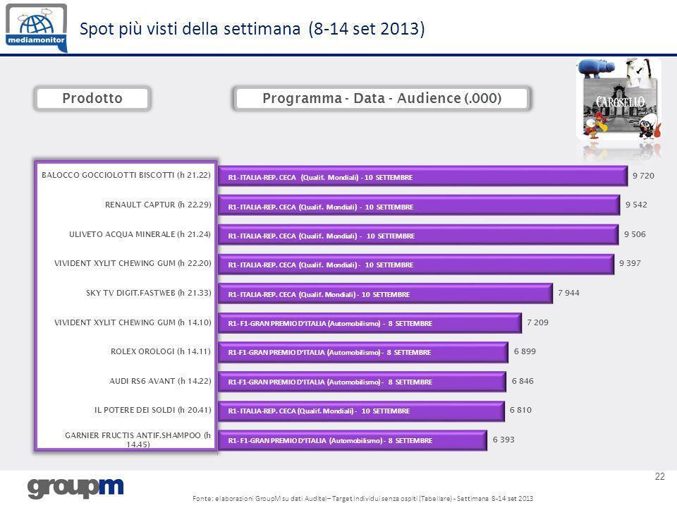 22 Spot più visti della settimana (8-14 set 2013) ProdottoProgramma - Data - Audience (.000) R1- ITALIA-REP. CECA (Qualif. Mondiali) - 10 SETTEMBRE R1