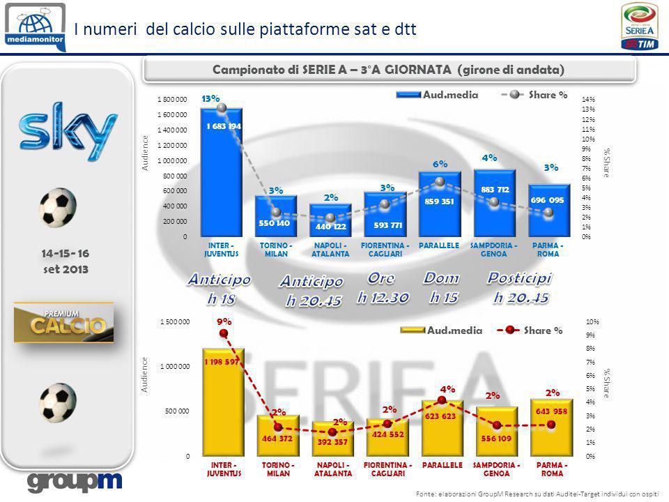 I numeri del calcio sulle piattaforme sat e dtt Fonte: elaborazioni GroupM Research su dati Auditel-Target individui con ospiti Audience % Share Campi