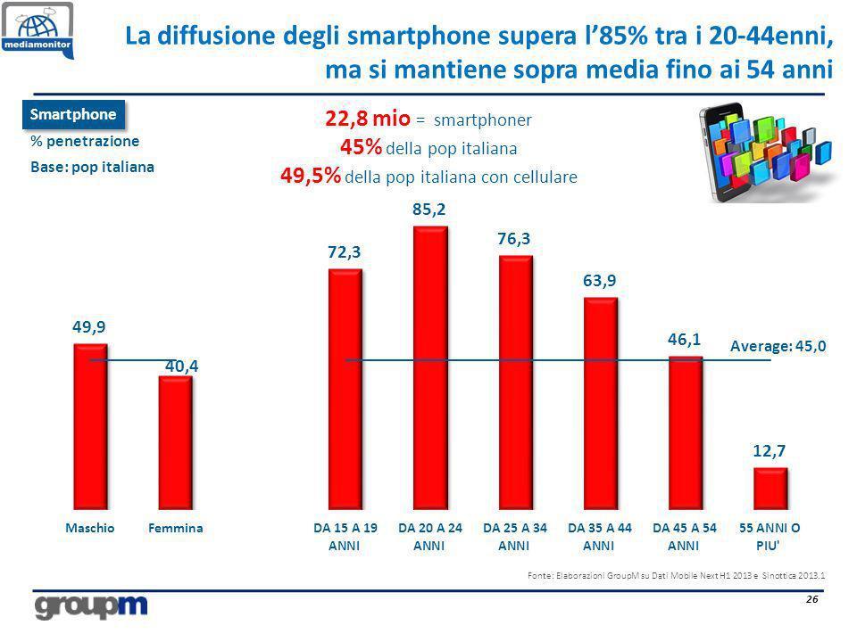 La diffusione degli smartphone supera l85% tra i 20-44enni, ma si mantiene sopra media fino ai 54 anni 26 Average: 45,0 Fonte: Elaborazioni GroupM su